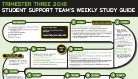 the student support team s weekly study guide trimester 3 week 7