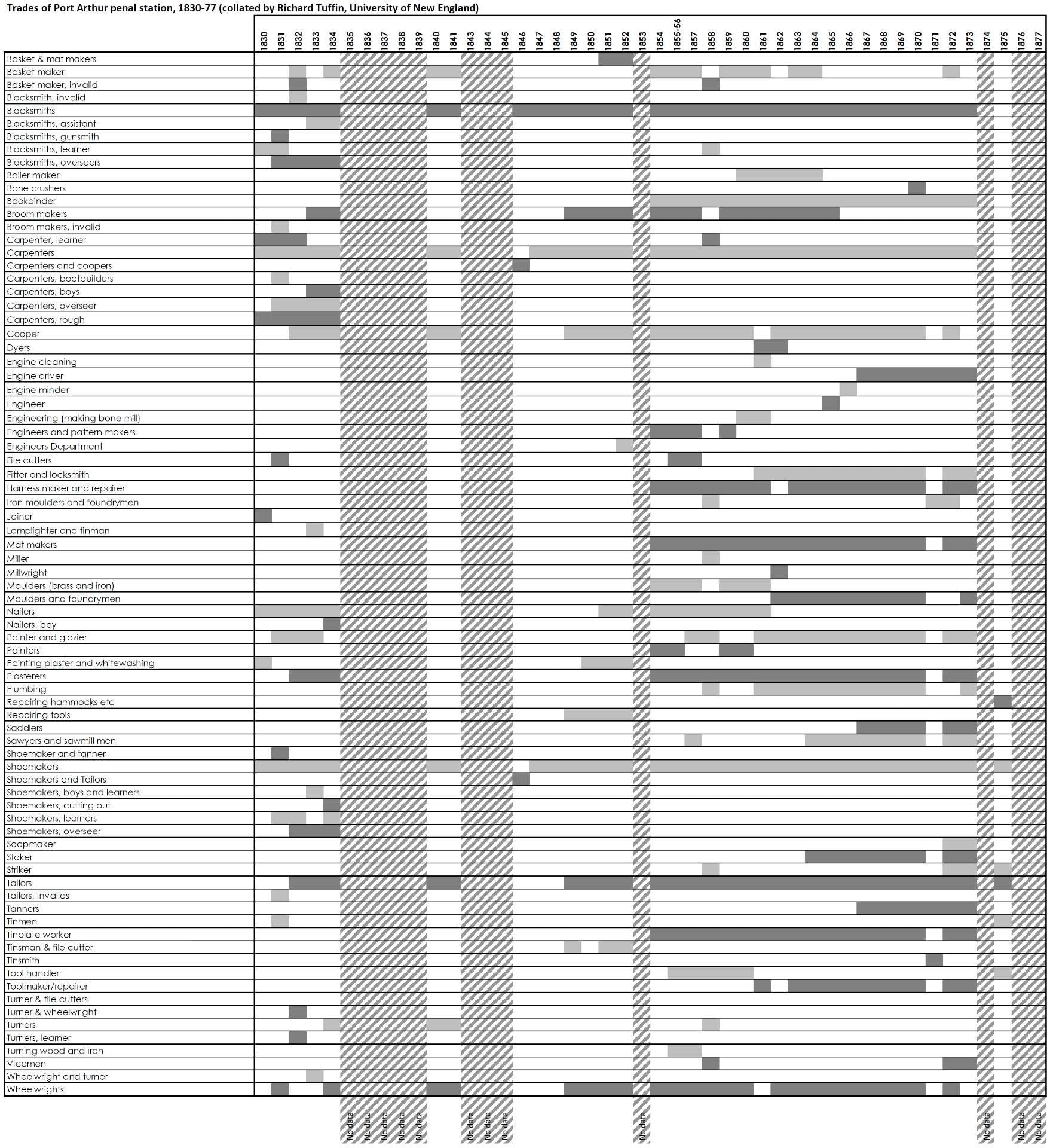 Port Arthur trades list, 1830-77