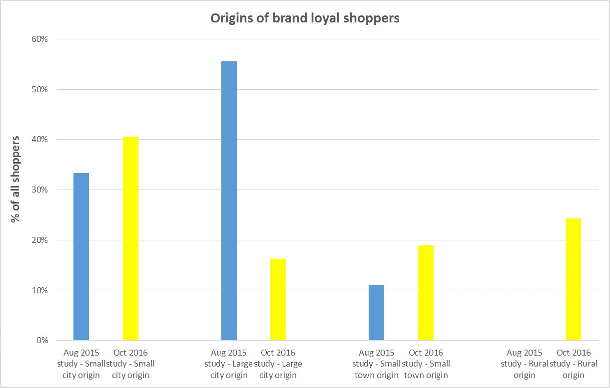 Aldi Survey graph 3
