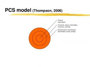 PCS model