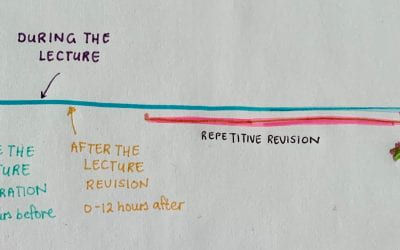Studying for a lecture: A timeline