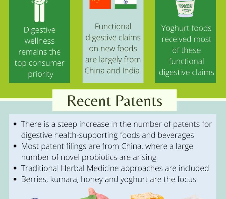 HVN Patent Insights Report – Digestive Health