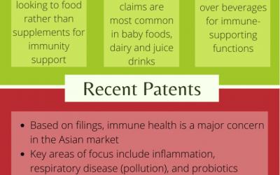 HVN Patent Insights Report – Immune Health