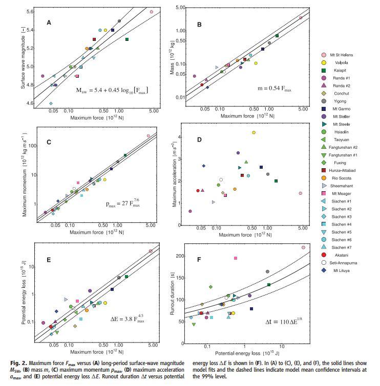 G. Ekström & C. P. Stark.(2013). Simple Scaling of Catastrophic Landslide Dynamics, Science 339, 1416.