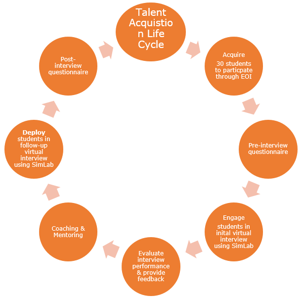 Talent acquisition life cycle