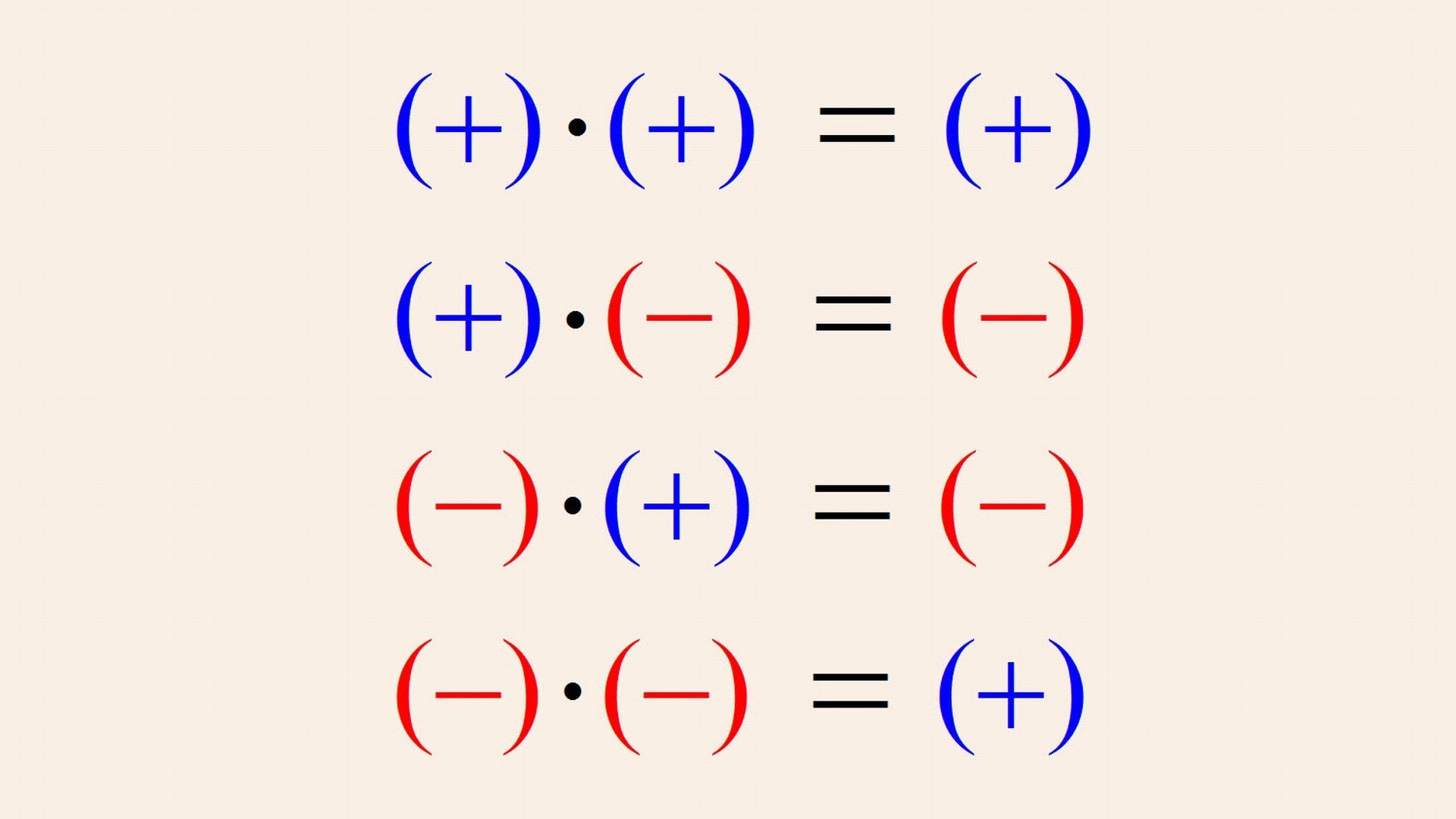 Positive and negative numbers | Learning Hub