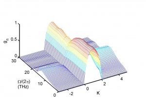 amp gain curve
