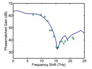 amp measured paragain