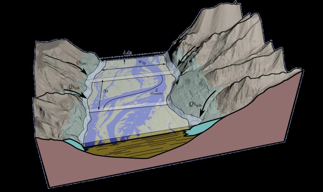 1-D numerical models of post-glacial river evolution