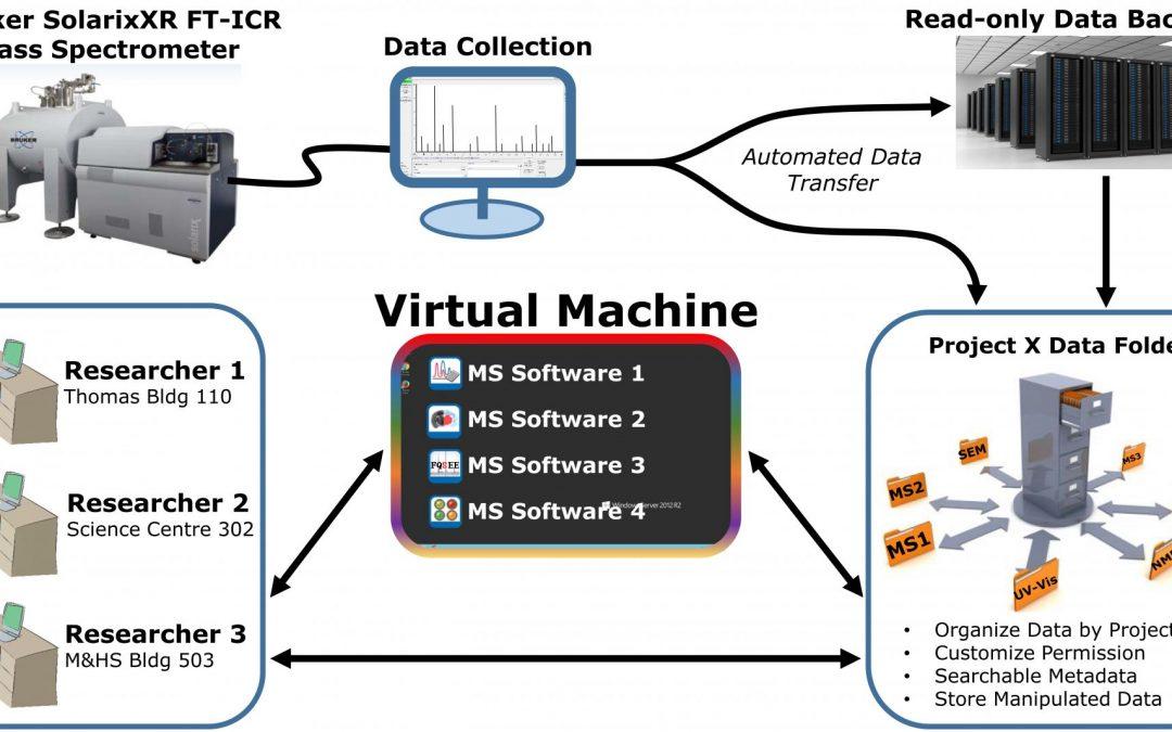 MFT-ICR mass spectrometry data management and analysis workflow