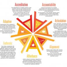 Principles of effective e-assessment: a proposed framework