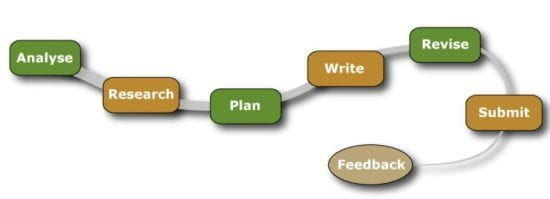 Steps to successful writing: Analyse, research, plan, write, revise, submit and feedback.