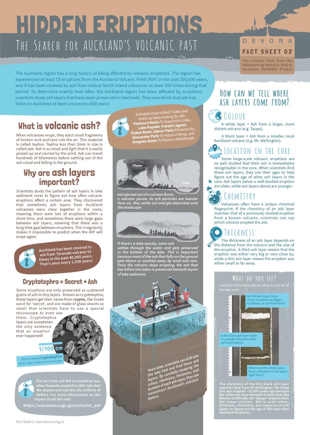 DEVORA Fact Sheet 02 - Hidden Eruptions Cover