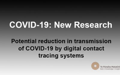 Potential reduction in transmission of COVID-19 by digital contact tracing systems