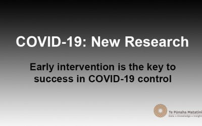 Early intervention is the key to success in COVID-19 control