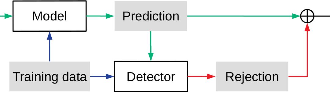 Provisional Year Seminar – Xinglong (Luke) Chang – Robust Automated Adversary-Aware Machine Learning Models