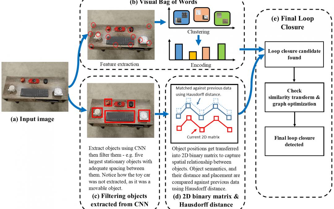 Jonathan Kim: Towards Robust Semantic Scene Understanding through Joint Optimization of Visual SLAM and Deep Convolutional Neural Networks