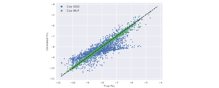 AI Reading Group 04/29/21: Time-to-Event Prediction with Neural Networks and Cox Regression