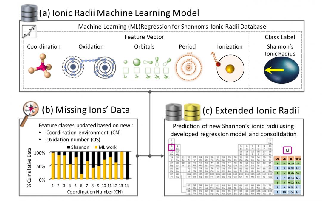 AI Reading Group on July 8 2021: Extending Shannon's ionic radii database using machine learning