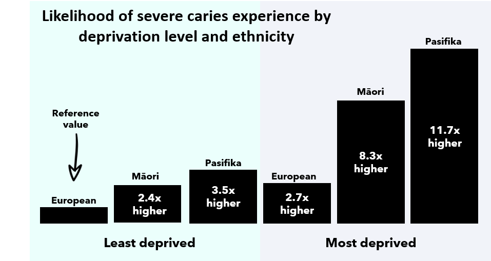 Likelihood of severe caries experience by deprivation level and ethnicity. With 'least deprived' European as the baseline, the least deprived Māori have 2.4 times higher likelihood of severe caries, while the least deprived Pasifika have 3.5 times higher. Among the most deprived, Europeans are 2.7 times higher, Māori are 8.3 times higher, and Pasifika are 11.7 times higher likelihood of severe caries.
