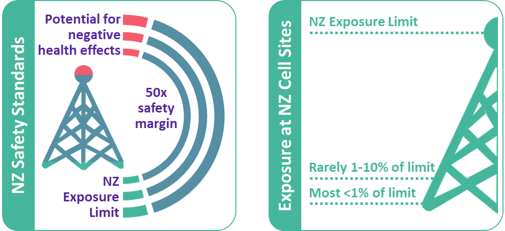 Infographics showing NZ safety standards for radio transmissions