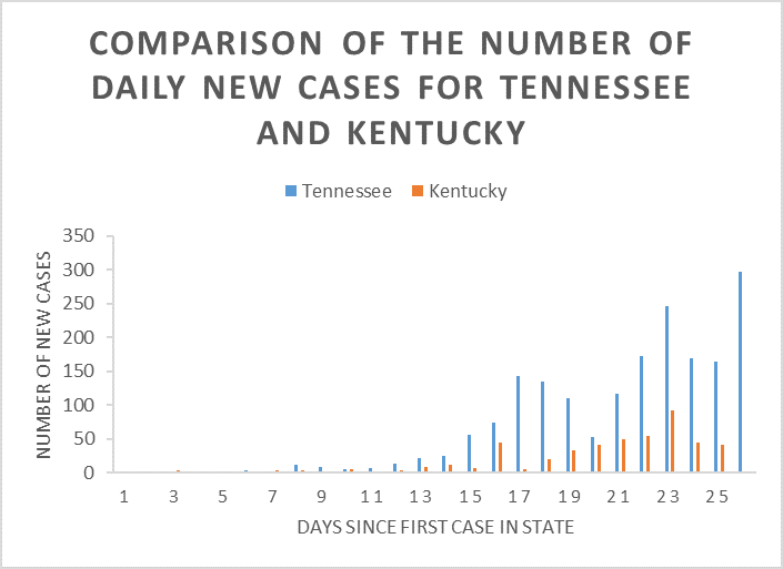 Graph comparing the number of daily new cases for Tennessee and Kentucky