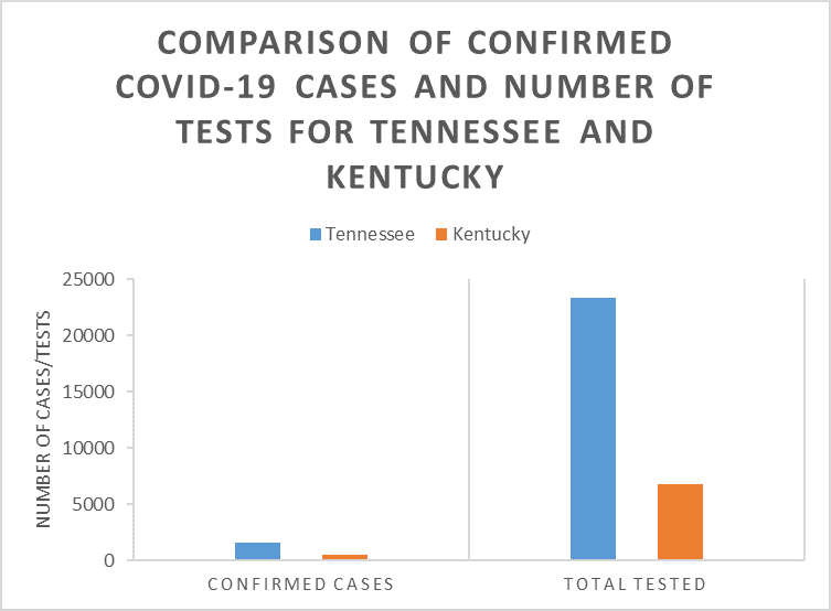 Graph comparing confirmed number of cases and number of tests performed for Tennessee and Kentucky