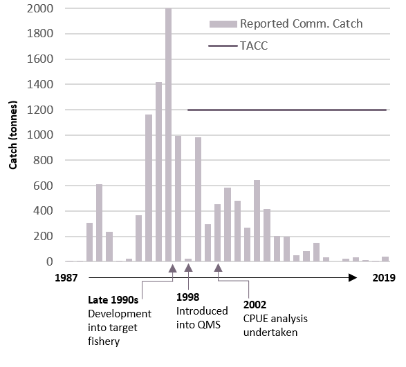 Graph showing reported catch of black cardinalfish over time, with a peak of 2000 tonnes in the mid-90s, decreasing to essentially nothing by 2019