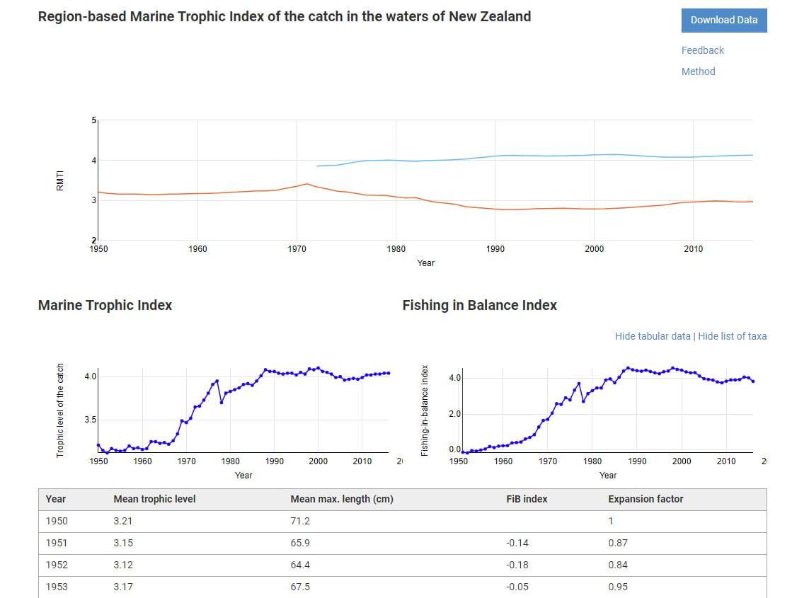 Screengrab of marine trophic index graphs