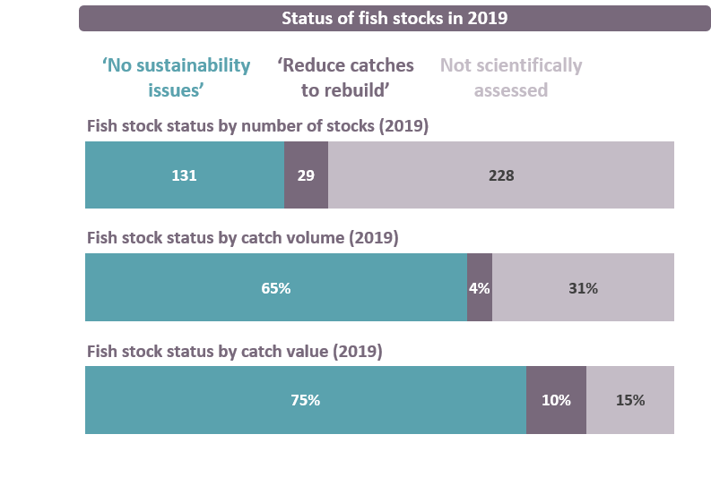 In 2019, 131 fish stocks had no sustainability issues, 29 needed catch reductions to rebuild, and 228 were not scientifically assessed.
