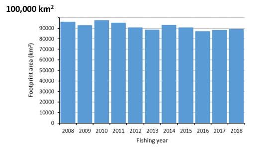 Graph showing that the area of the seafloor that is trawled each year has not increased over the last decade