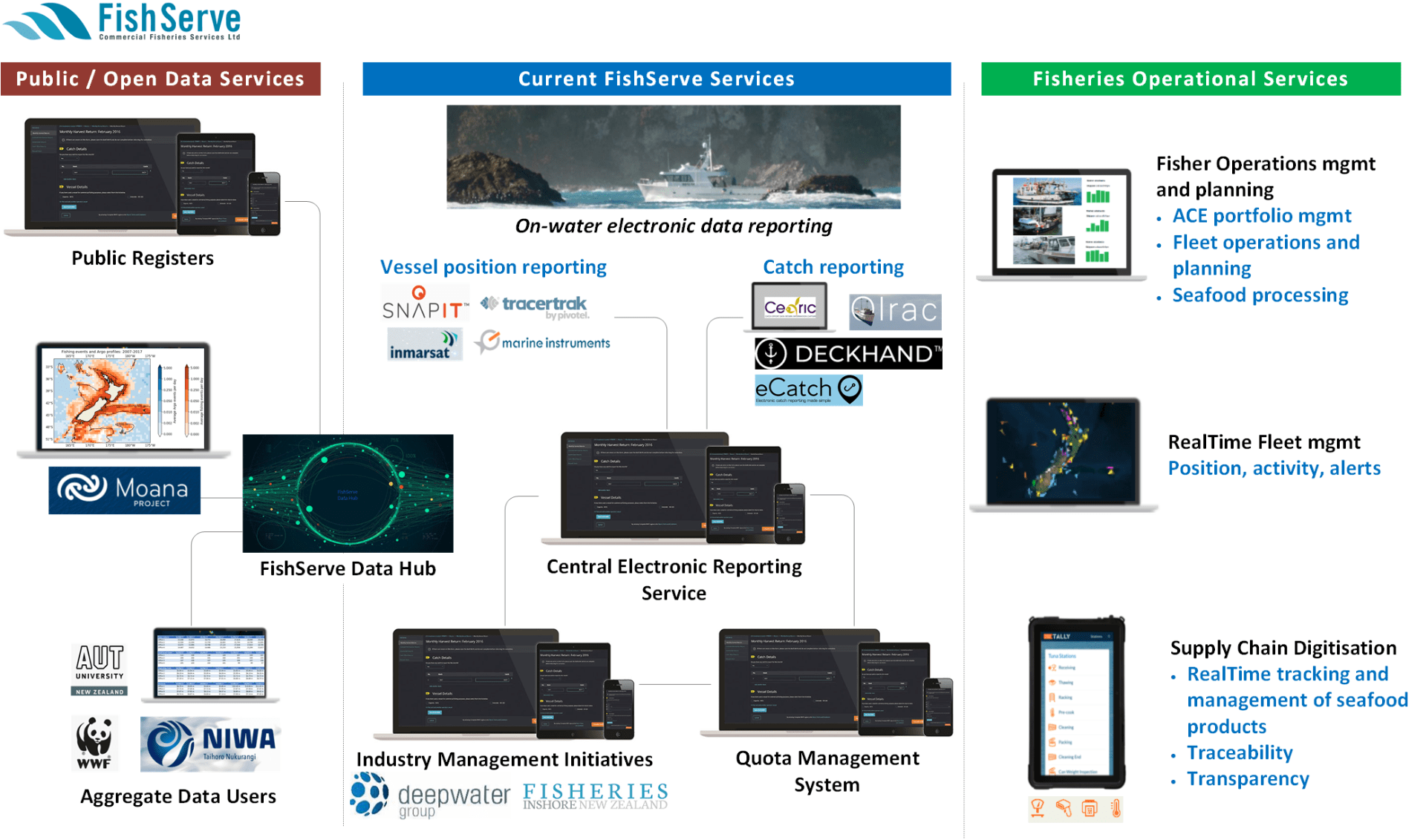 FishServe schematic of how current and new data systems could be integrated in Aotearoa New Zealand's fisheries management system to create a connected digital ecosystem.