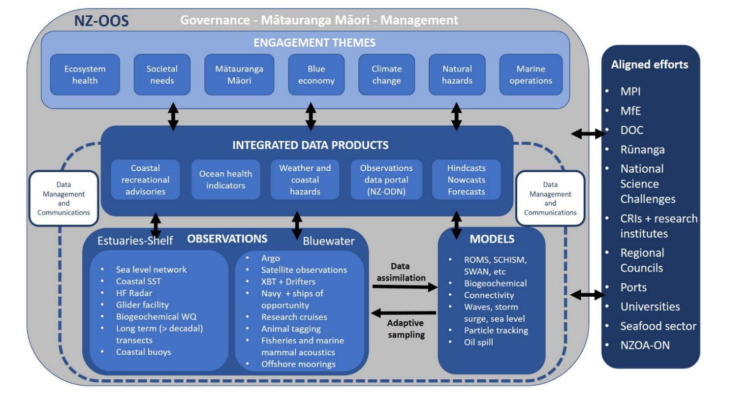 Framework for an NZ-OOS