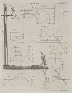 Andrew Bell, Optics, (1797), engraving from Encyclopaedia Britannica.