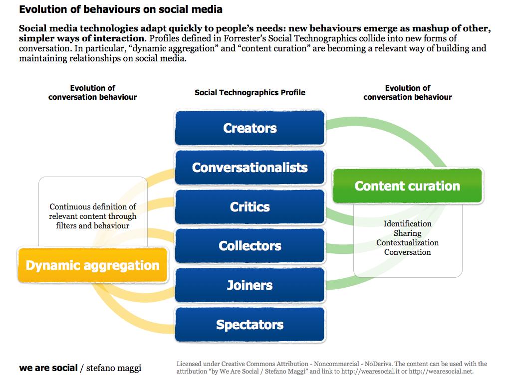 Diagram mapping social media behaviour