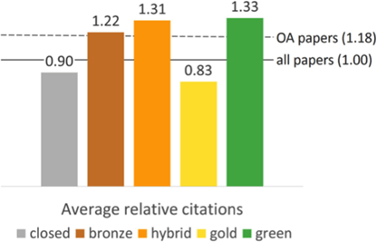 Bar graph showing on average higher citation counts for open access published papers (green open access at 1.33 citations compared to all papers with average 1.00 citation count)