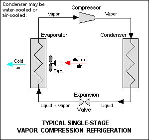 Partslist as well Single Dual  pressor Centrifugal Chillers Mcquay International also Teslas Fuelless Generator further Partslist furthermore Einsteins Fridge. on liquid cooled air compressor