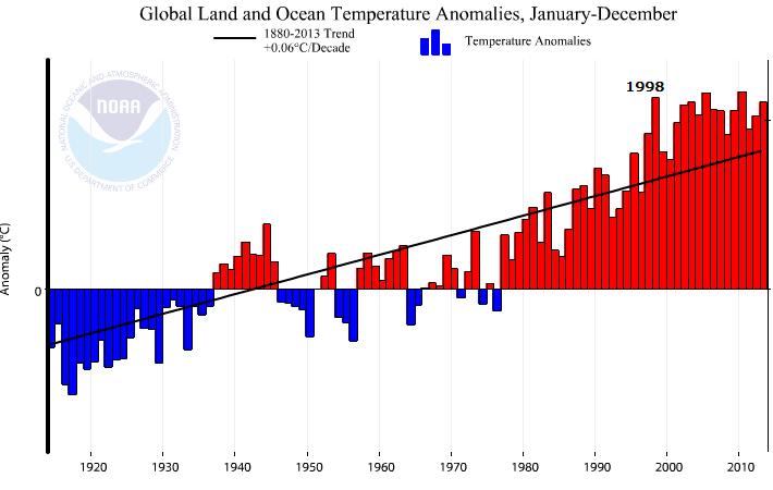 AGW graph NOAA