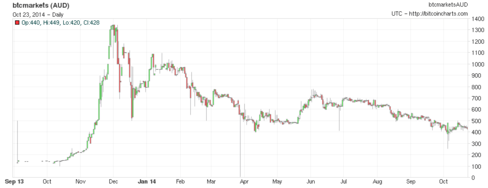bitcoin exchange rate aud