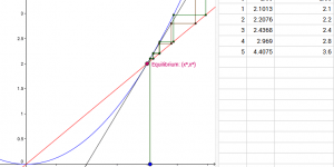 Cobwebbing, linear approximation and stability