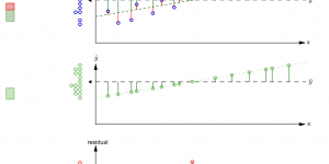 Partitioning of variability in regression
