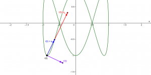 Tangency: chords, tangents and velocity of a parametric curve