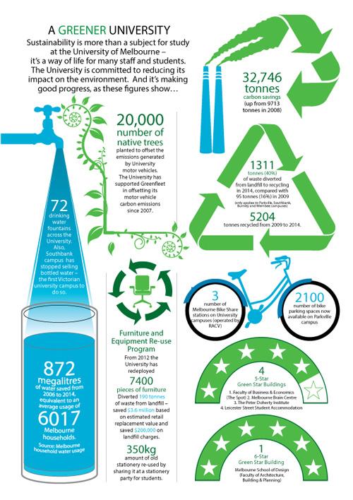 A greener university