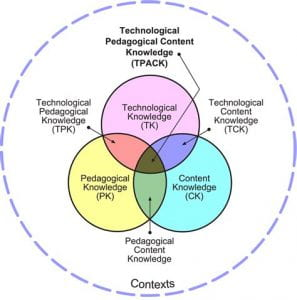 The TPACK (technological, pedagogical and content knowledge) framework