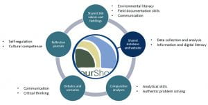 YourShore learning ecosystem