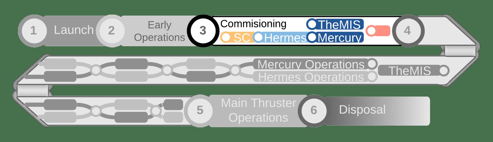 The SpIRIT Operational Timeline
