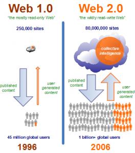 Here is a description of Web2.0 from socialcomputingmagazine.com