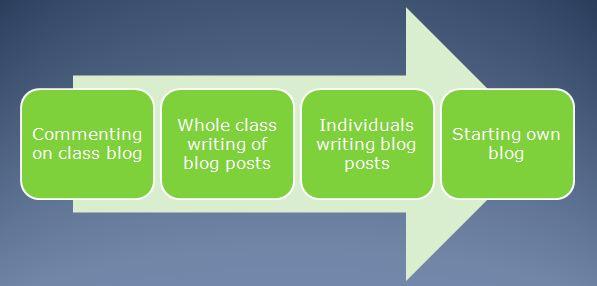blogging progression