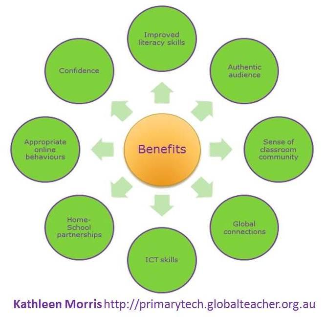 benefits of blogging 2