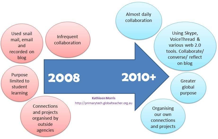 diagram progress global projects